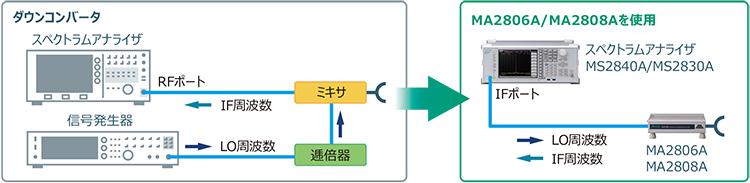 高性能導波管ミキサ MA2806A/MA2808Aを用いたシンプルな機器構成