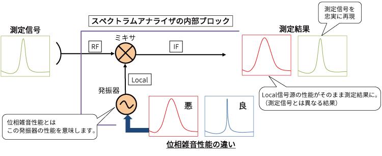 答え:測定信号の 真の姿 を測定できます。