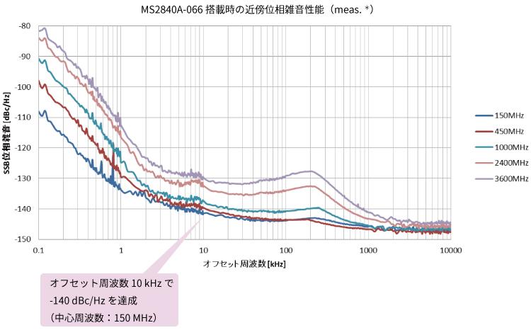 MS2840A-066搭載時の近傍位相雑音性能(meas.*)