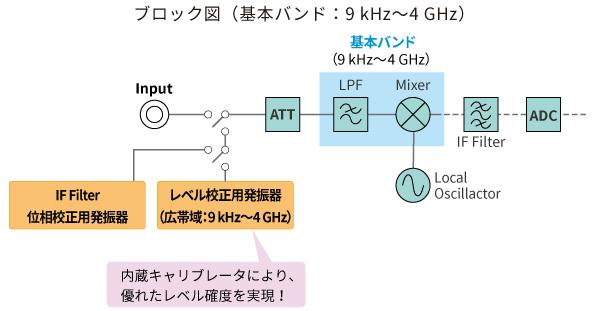 ブロック図(基本バンド:9kHz~4GHz)
