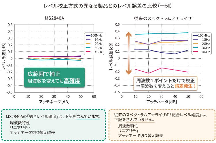 レベル校正方式の異なる製品とのレベル誤差の比較(一例)