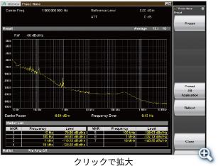 位相雑音測定機能(オプション)