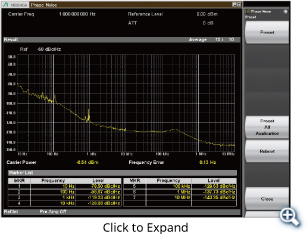 Phase Noise Measurement Function (Option)