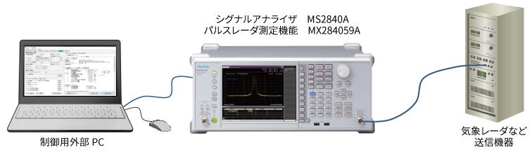 制御用の外部PCからMX284059Aの測定機能を利用する場合