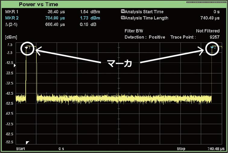 MS2840A画面例:パルス周期