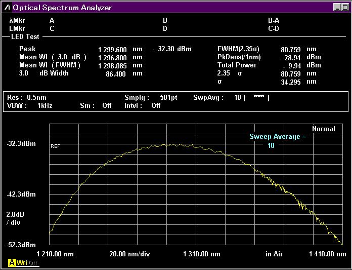 アンリツMS9740B、LED試験