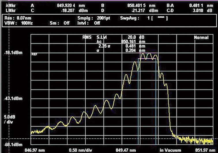 Anritsu MS9740B, VCSEL Spectrum Measurement