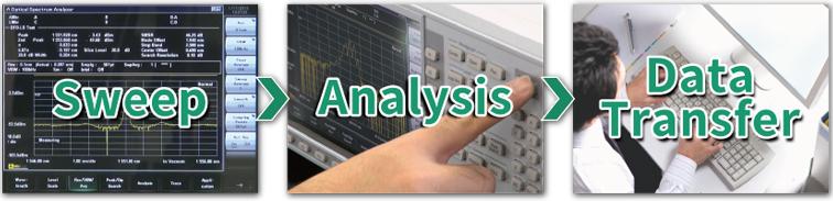 Anritsu MS9740B, Short Measurement Processing Time