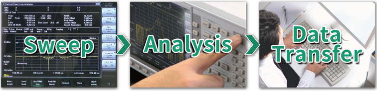 Anritsu MS9740B, Short Measurement Processing Time
