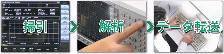 アンリツMS9740B、波形掃引から外部制御機器へのデータ転送時間を短縮