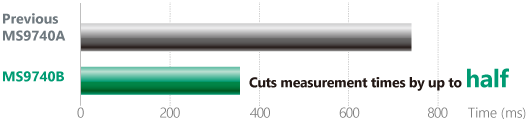 Anritsu MS9740B, Up to Twice as Measurement Times