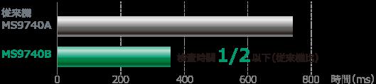 アンリツMS9740B、検査時間改善