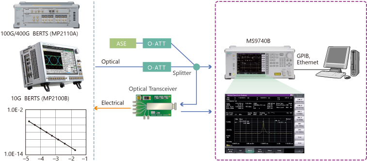 Anritsu MS9740B, Evaluation of Optical Transceiver