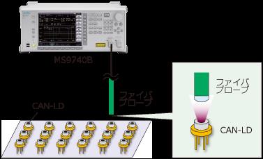 アンリツMS9740B、850nmのVCSEL評価