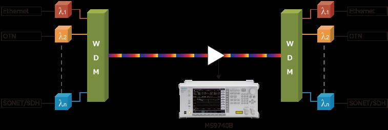 アンリツMS9740B、WDM信号評価