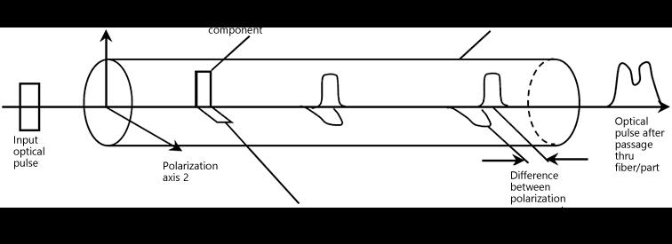 Anritsu MS9740B, PMD