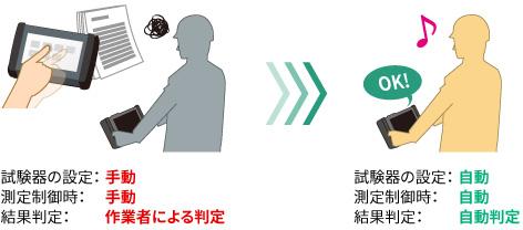 試験機の測定:自動、測定制御時:自動、結果測定:自動判定