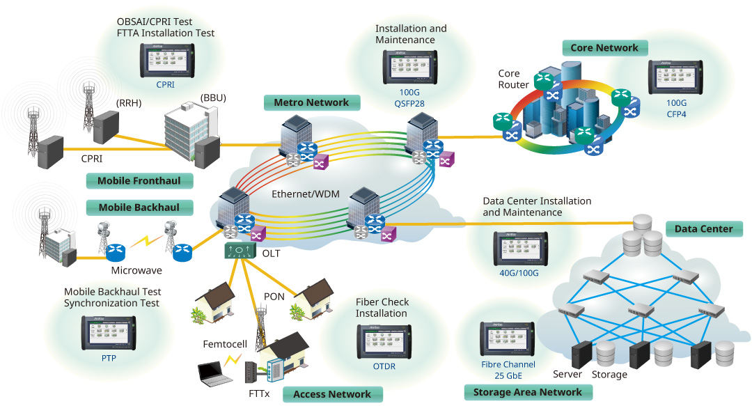Installing and Maintaining All Networks