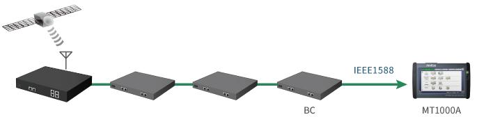 IEEE1588プロトコル検証
