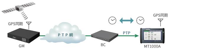 IEEE1588v2時刻同期精度評価(パケットの片方向遅延測定可能)