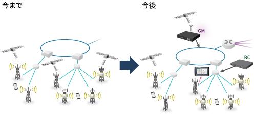 モバイルネットワーク図