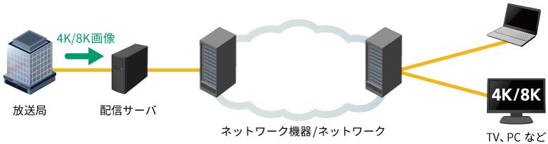 IPネットワークで4K/8K映像配信