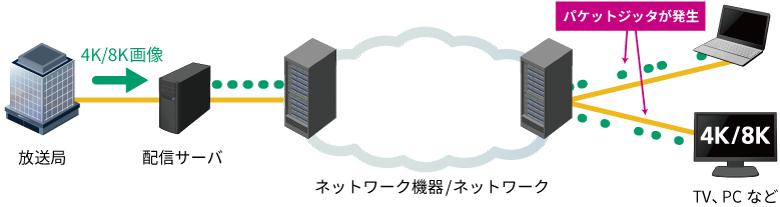 IPネットワーク4K/8K映像配信でパケットジッタ発生
