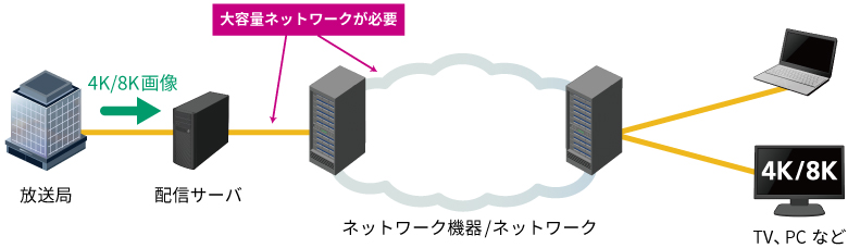 IPネットワーク4K/8K映像配信で大容量ネットワークが必要