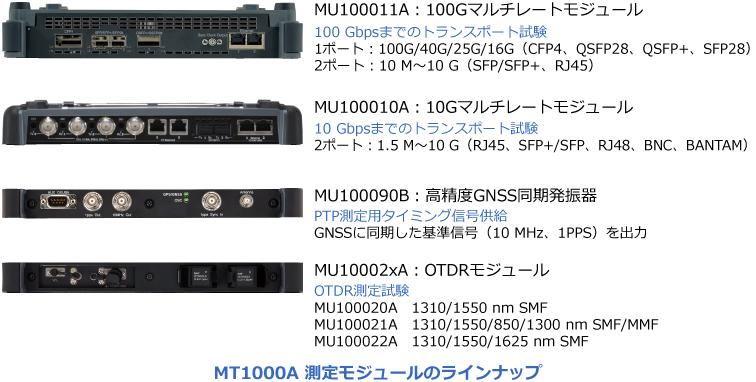アンリツ MT1000A 測定モジュール ラインナップ