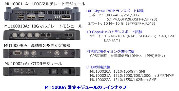 アンリツMT1000A 測定モジュール ラインナップ