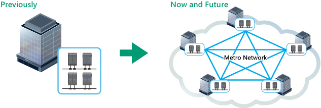 Change in Data Center Configuration and Scale