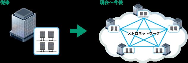 データセンター構築・運用形態の変化