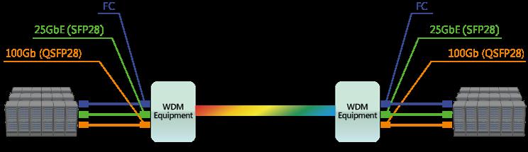 Metro DCI Connections