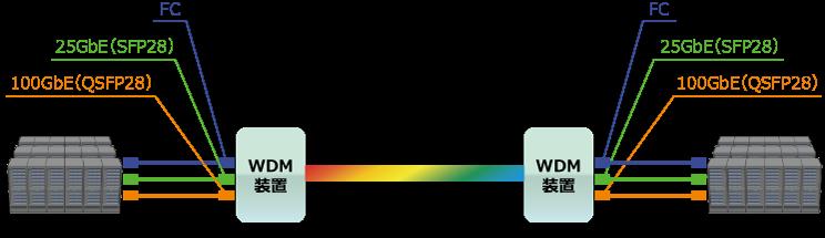 メトロDCIの接続イメージ