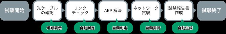試験開始、光ケーブルの確認、リンクチェック、ARP解決、ネットワーク試験、試験報告書作成、試験終了