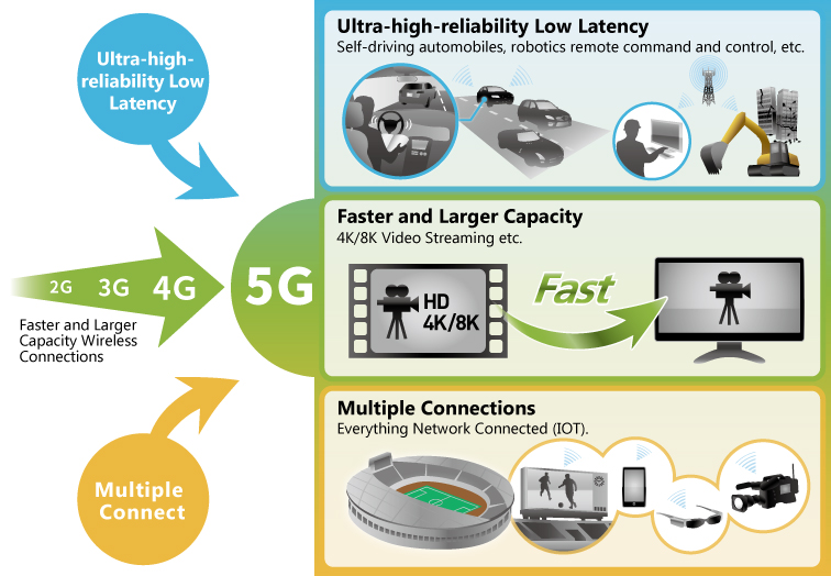 Usage image of 5G Mobile Network