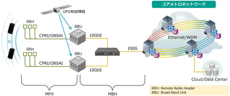 4Gモバイルネットワークの例