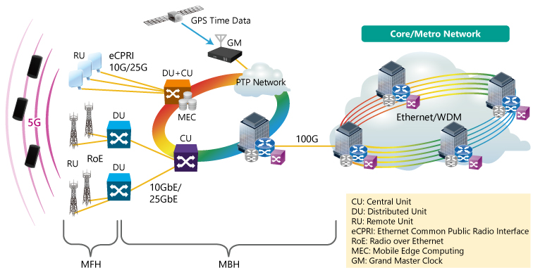 Example of 5G Mobile Network
