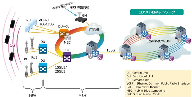 5Gモバイルネットワークの例