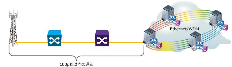 MT1000A 遅延測定(5Gモバイル、片方向遅延)