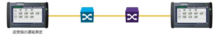 MT1000A 遅延測定(5Gモバイル、2点間の片方向)