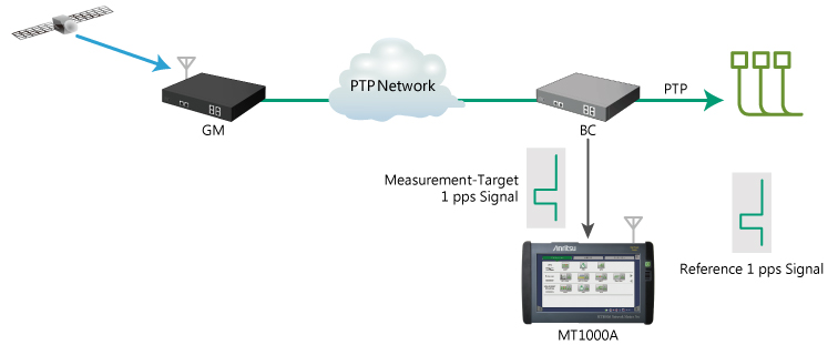 The phase error of the measurement for MT1000A(PTP)