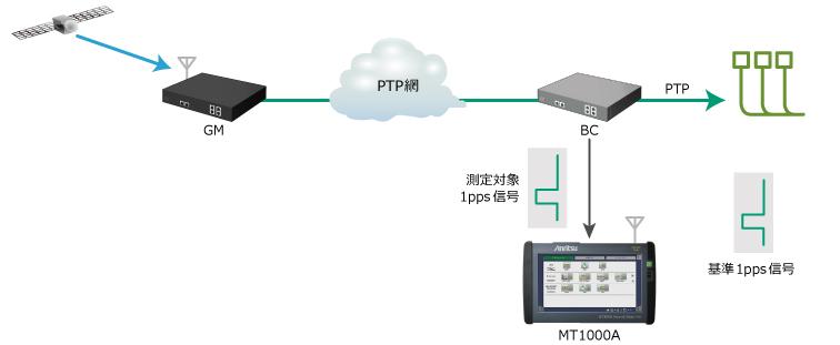 MT1000A時刻同期精度評価(5Gモバイル、1pps信号の位相誤差)