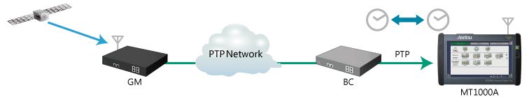 The one-way latency for MT1000A(PTP)