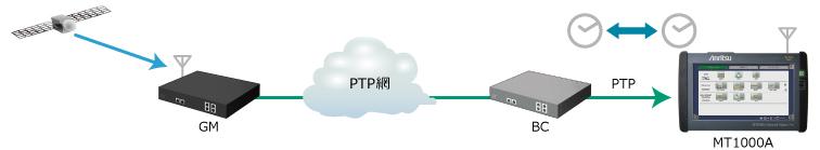MT1000A時刻同期精度評価(5Gモバイル、ITU-T G.8273)
