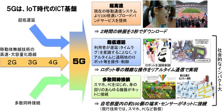 5Gの利用イメージ(出典:総務省)
