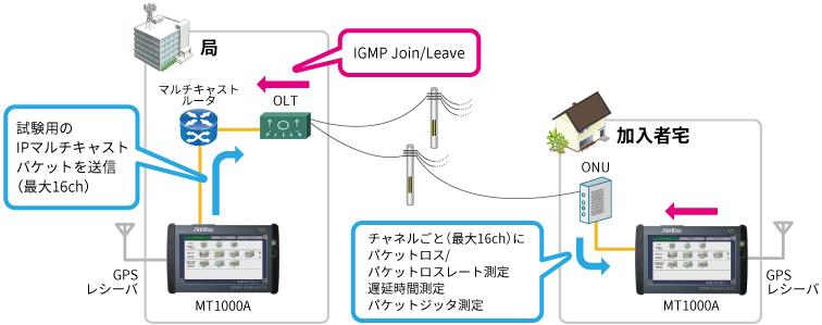 アンリツMT1000Aを使ったIP放送方式評価ソリューション