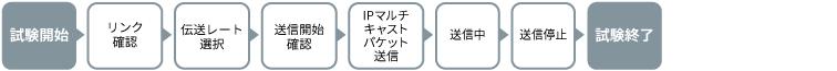 アンリツMT1000A、パケット損失率測定シナリオ例(ヘッドエンド局側)