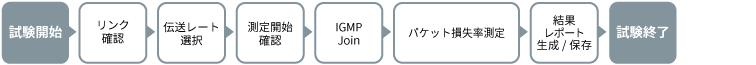 アンリツMT1000Aパケット損失率測定シナリオ例(加入者宅側)