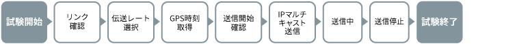 アンリツMT1000A、パケットジッタ、パケット平均遅延時間測定シナリオ例(ヘッドエンド局側)